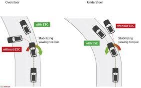 Schéma ABS Anti Blocage System avec plusieurs véhicules TPMR