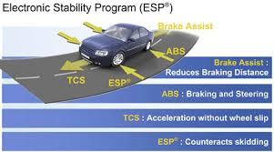 schéma d'une route avec des véhicules utilisant le correcteur de trajectoire électronique ESP